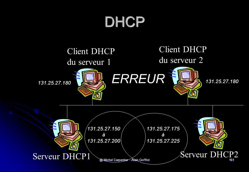 @ Michel Carpentier - Alain Gofflot161 DHCP Serveur DHCP1 Client DHCP du serveur 2 Client DHCP du serveur 1 Serveur DHCP2 131.25.27.150 à 131.25.27.20