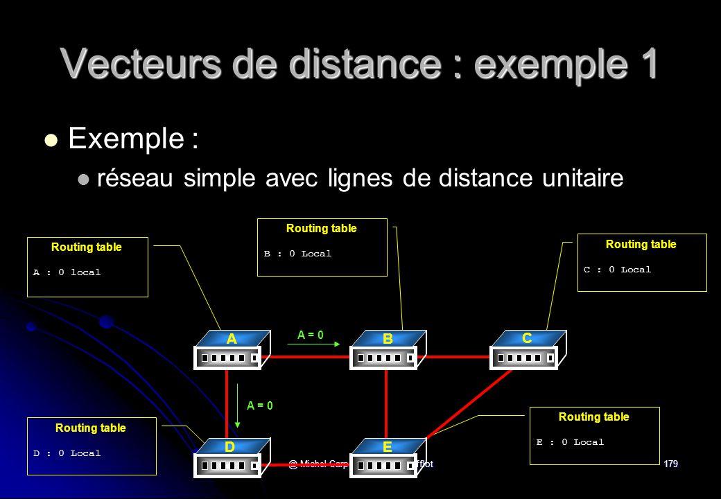 @ Michel Carpentier - Alain Gofflot179 Vecteurs de distance : exemple 1 Routing table A : 0 local Routing table C : 0 Local Routing table B : 0 Local