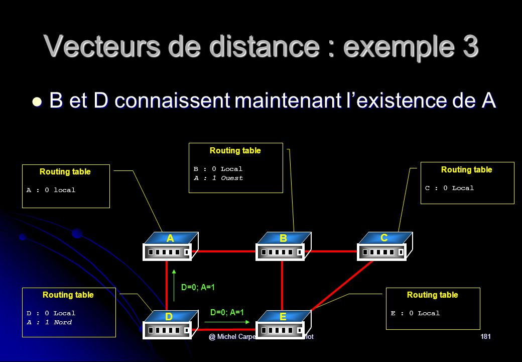 @ Michel Carpentier - Alain Gofflot181 Vecteurs de distance : exemple 3  B et D connaissent maintenant l'existence de A Routing table A : 0 local Routing table C : 0 Local Routing table B : 0 Local A : 1 Ouest Routing table D : 0 Local A : 1 Nord Routing table E : 0 Local A B C DE D=0; A=1
