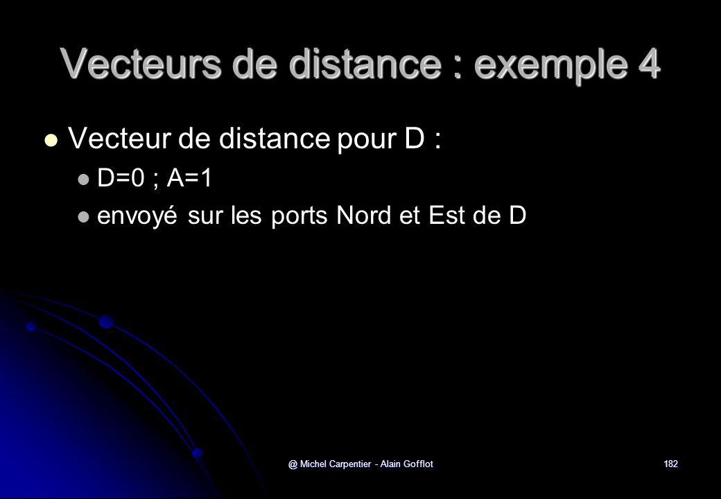 @ Michel Carpentier - Alain Gofflot182 Vecteurs de distance : exemple 4   Vecteur de distance pour D :   D=0 ; A=1   envoyé sur les ports Nord e