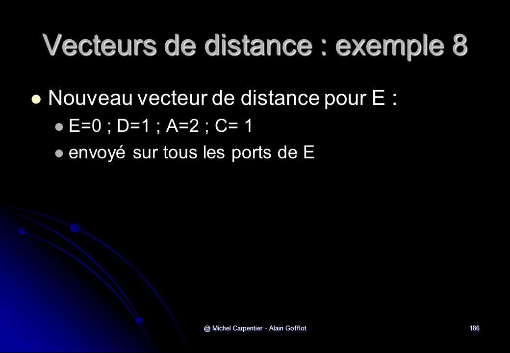 @ Michel Carpentier - Alain Gofflot186 Vecteurs de distance : exemple 8   Nouveau vecteur de distance pour E :   E=0 ; D=1 ; A=2 ; C= 1   envoyé
