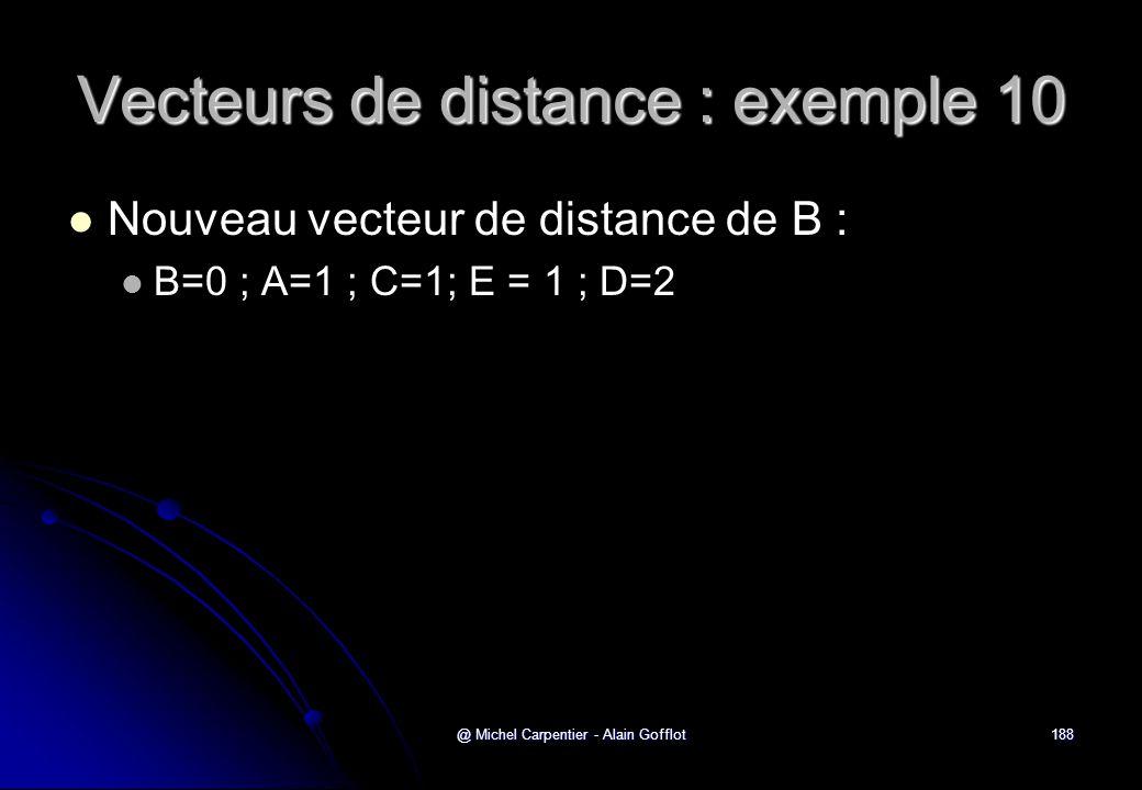 @ Michel Carpentier - Alain Gofflot188 Vecteurs de distance : exemple 10   Nouveau vecteur de distance de B :   B=0 ; A=1 ; C=1; E = 1 ; D=2