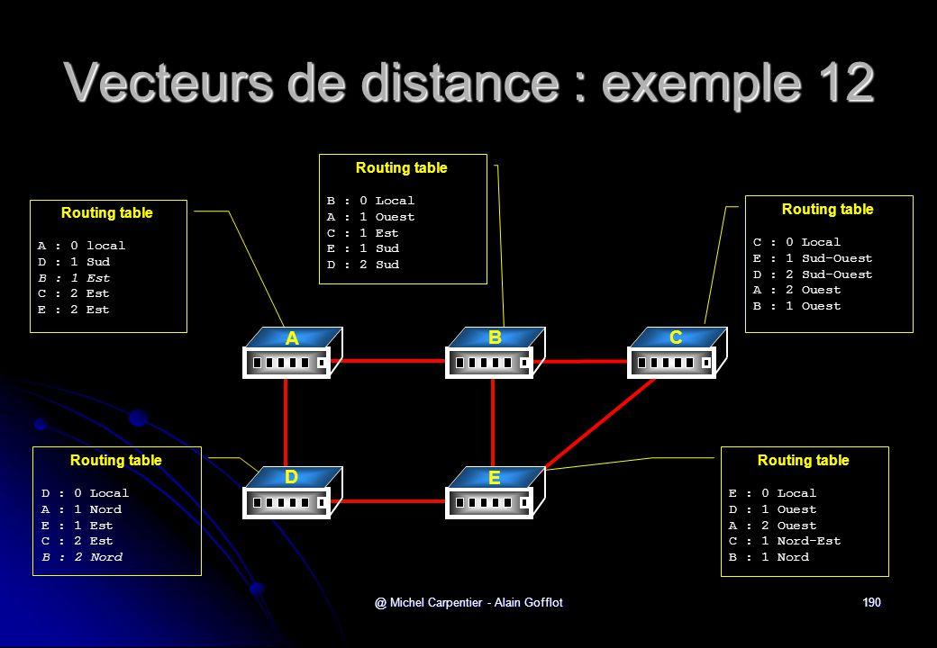 @ Michel Carpentier - Alain Gofflot190 Vecteurs de distance : exemple 12 Routing table A : 0 local D : 1 Sud B : 1 Est C : 2 Est E : 2 Est Routing tab