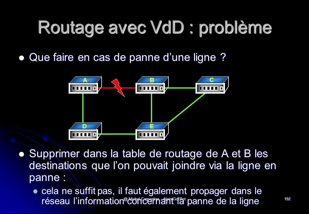 @ Michel Carpentier - Alain Gofflot192 Routage avec VdD : problème  Que faire en cas de panne d'une ligne ?  Supprimer dans la table de routage de A