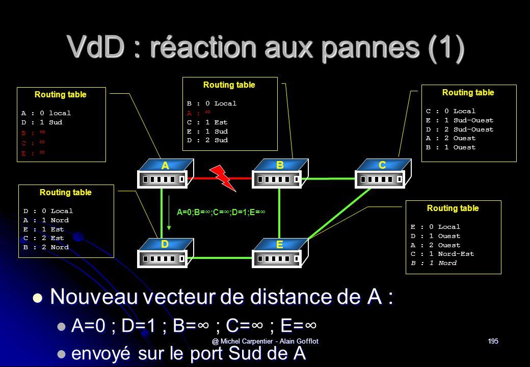@ Michel Carpentier - Alain Gofflot195 VdD : réaction aux pannes (1)  Nouveau vecteur de distance de A :  A=0 ; D=1 ; B=C=E=  A=0 ; D=1 ; B=∞ ; C=∞