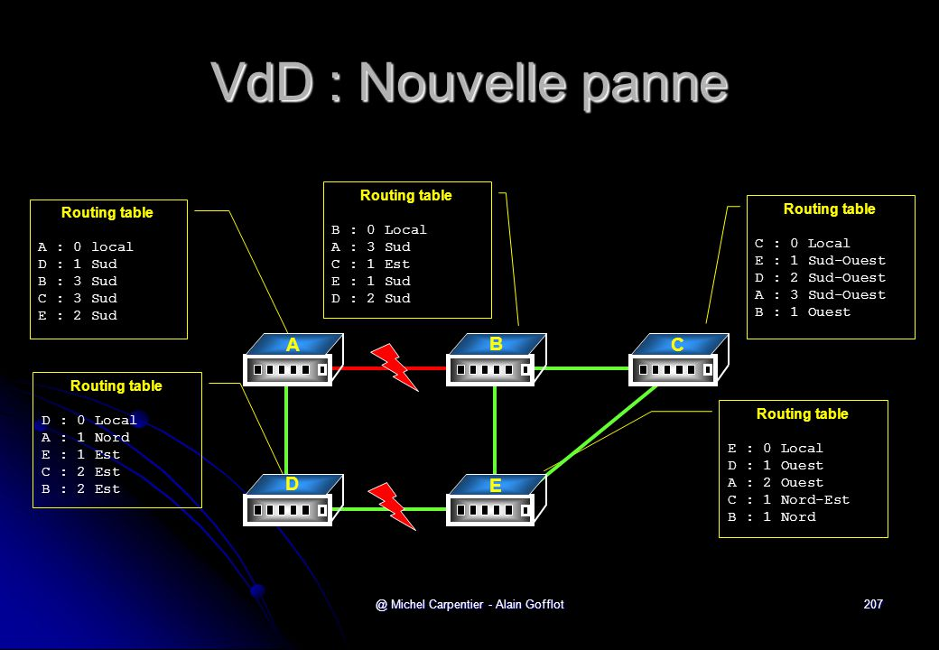@ Michel Carpentier - Alain Gofflot207 VdD : Nouvelle panne Routing table A : 0 local D : 1 Sud B : 3 Sud C : 3 Sud E : 2 Sud Routing table C : 0 Loca