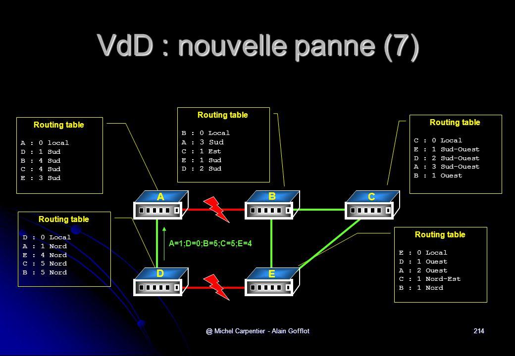 @ Michel Carpentier - Alain Gofflot214 VdD : nouvelle panne (7) Routing table A : 0 local D : 1 Sud B : 4 Sud C : 4 Sud E : 3 Sud Routing table C : 0