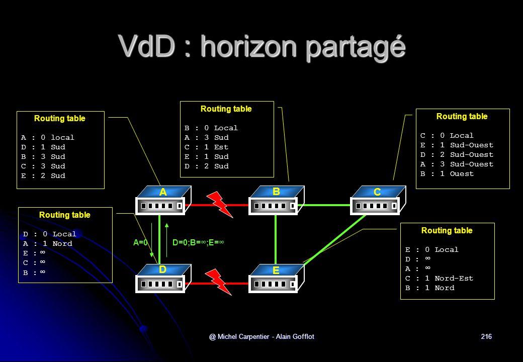 @ Michel Carpentier - Alain Gofflot216 VdD : horizon partagé Routing table A : 0 local D : 1 Sud B : 3 Sud C : 3 Sud E : 2 Sud Routing table C : 0 Loc