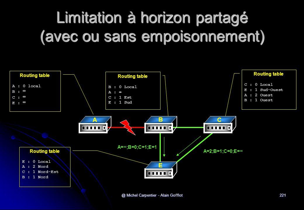 @ Michel Carpentier - Alain Gofflot221 Limitation à horizon partagé (avec ou sans empoisonnement) Routing table A : 0 local B : ∞ C : ∞ E : ∞ Routing