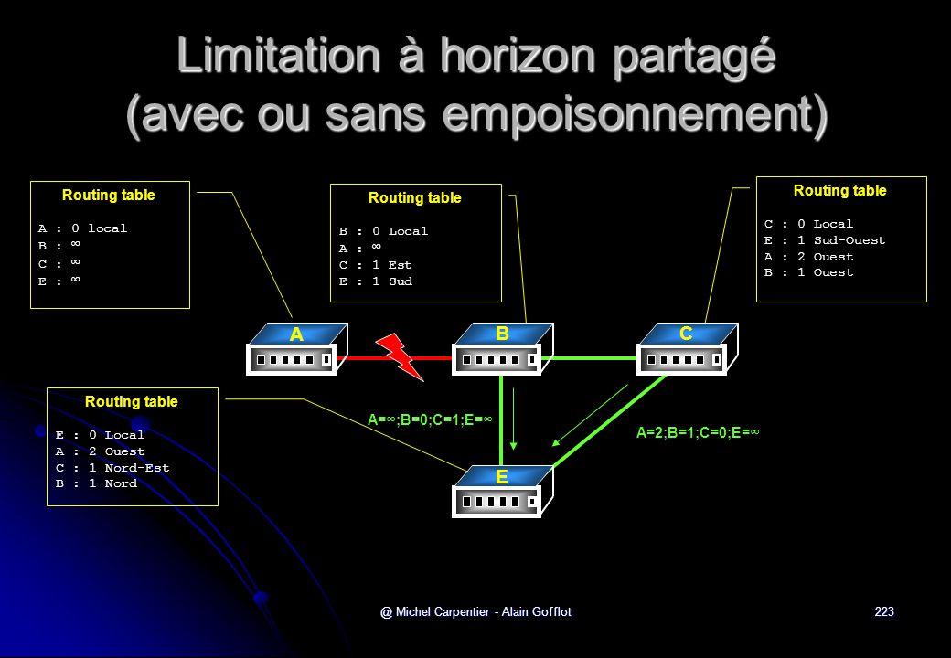 @ Michel Carpentier - Alain Gofflot223 Limitation à horizon partagé (avec ou sans empoisonnement) Routing table A : 0 local B : ∞ C : ∞ E : ∞ Routing