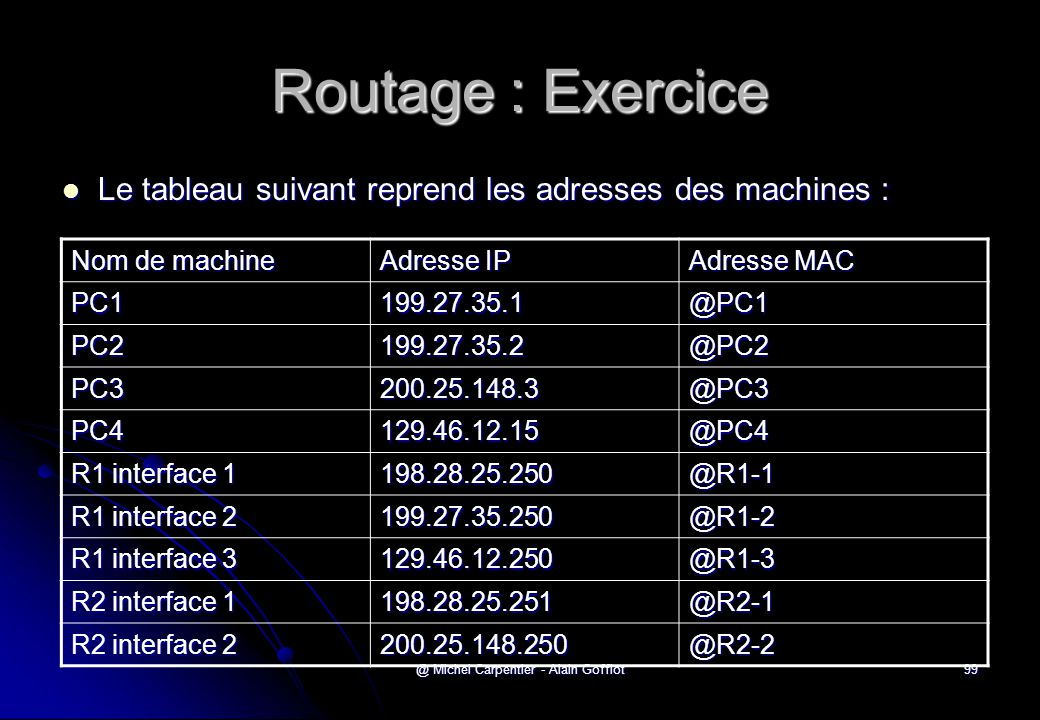 @ Michel Carpentier - Alain Gofflot99 Routage : Exercice  Le tableau suivant reprend les adresses des machines : Nom de machine Adresse IP Adresse MAC PC1199.27.35.1@PC1 PC2199.27.35.2@PC2 PC3200.25.148.3@PC3 PC4129.46.12.15@PC4 R1 interface 1 198.28.25.250@R1-1 R1 interface 2 199.27.35.250@R1-2 R1 interface 3 129.46.12.250@R1-3 R2 interface 1 198.28.25.251@R2-1 R2 interface 2 200.25.148.250@R2-2