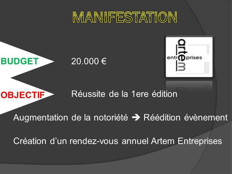 BUDGET OBJECTIF 20.000 € Réussite de la 1ere édition Augmentation de la notoriété  Réédition évènement Création d'un rendez-vous annuel Artem Entreprises