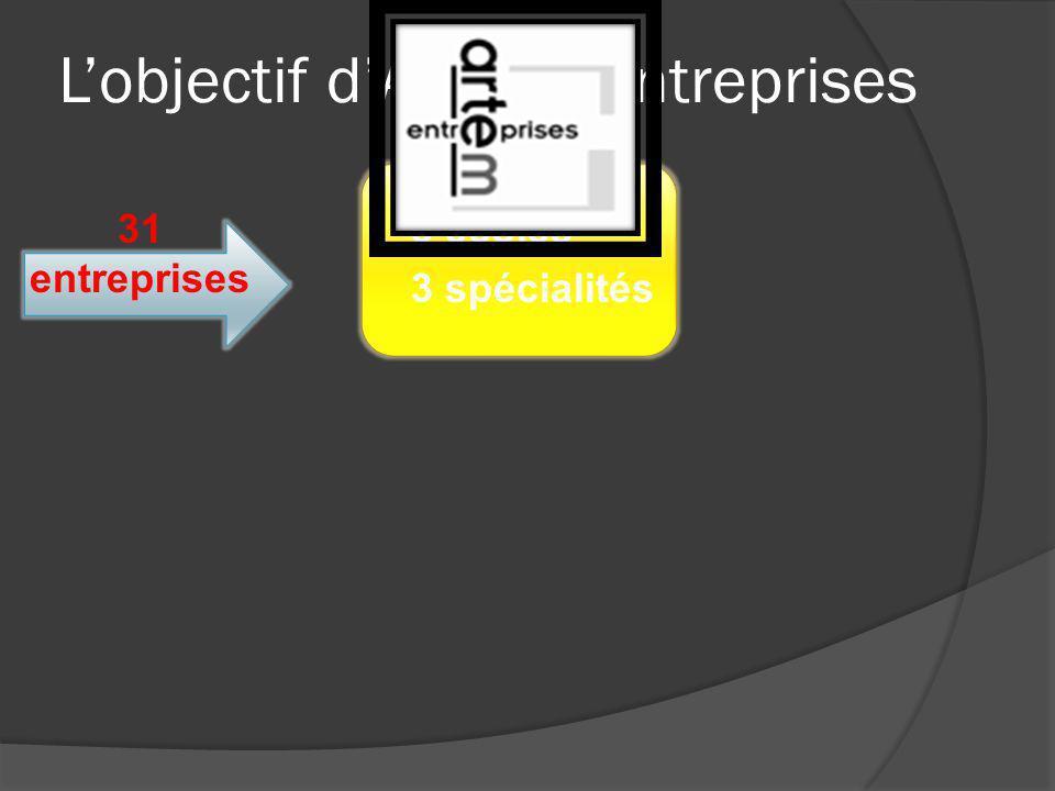 L'objectif d'ARTEM Entreprises 3 écoles 3 spécialités 31 entreprises ARTEM Entreprises a trois vocations principales:  Créer et faire vivre un réseau interdisciplinaire  Ancrer ARTEM dans le monde économique  Perméabiliser la frontière Ecole – Entreprise