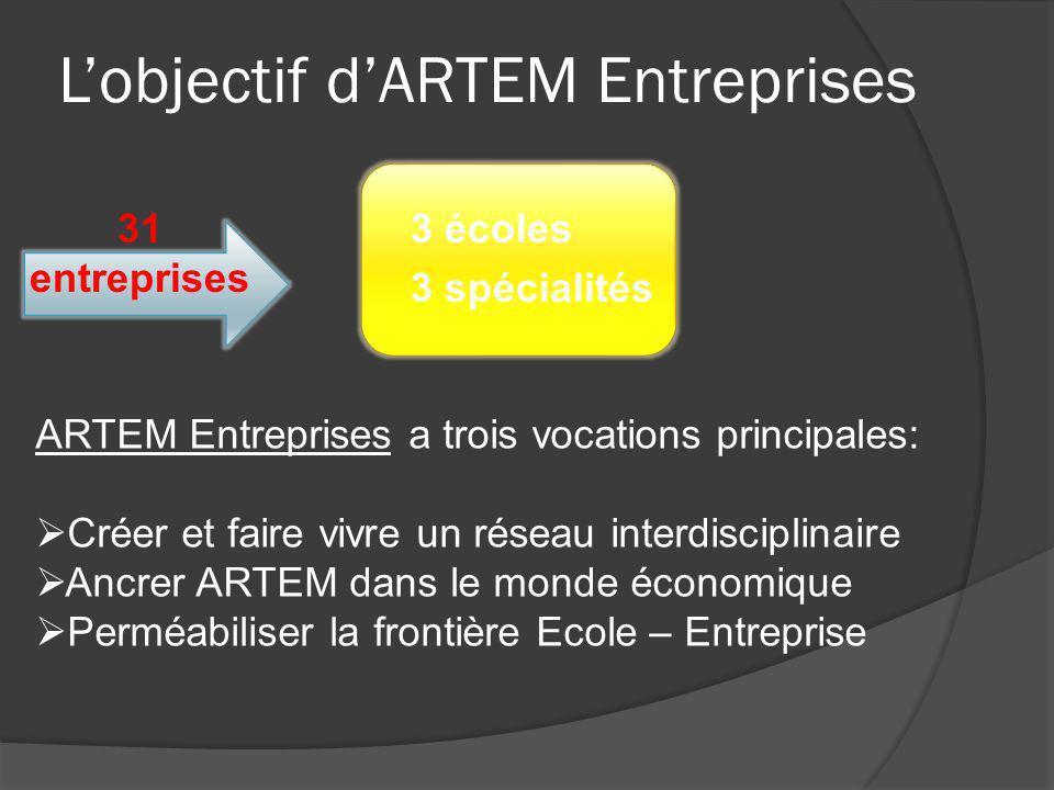 ARTEM L'objectif d'Entreprises 31 entreprises 3 écoles 3 spécialités ARTEM Entreprises a trois vocations principales:  Créer et faire vivre un réseau interdisciplinaire  Ancrer ARTEM dans le monde économique  Perméabiliser la frontière Ecole – Entreprise