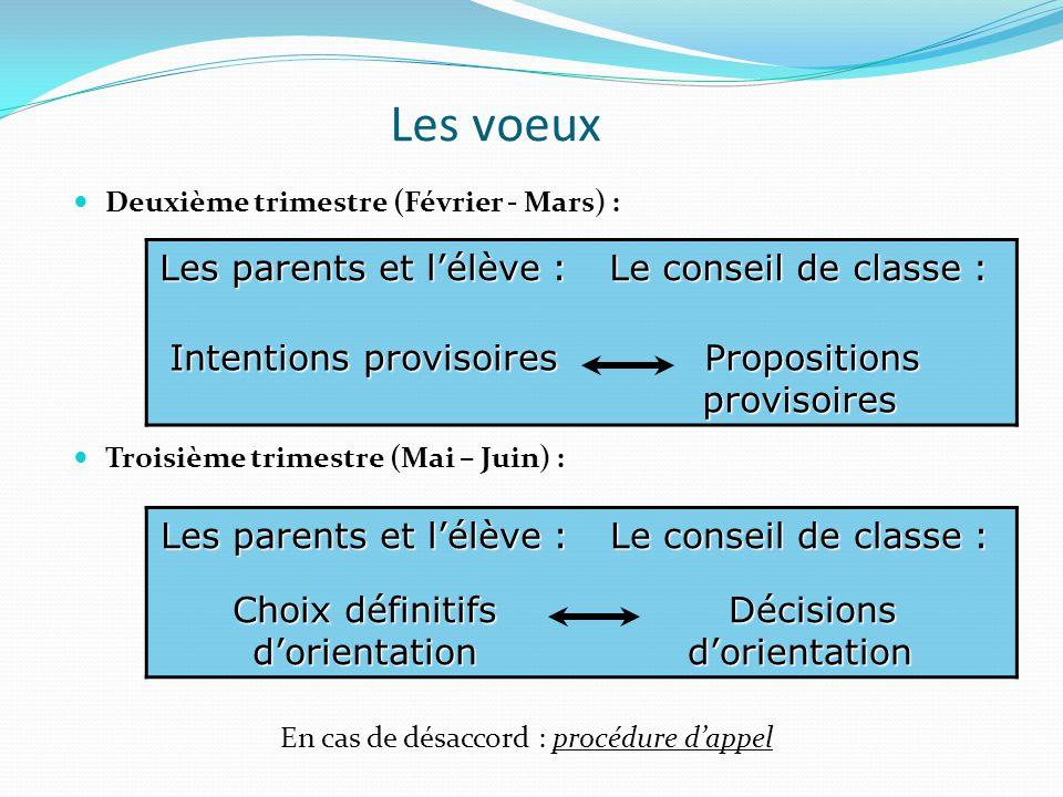 Les voeux  Deuxième trimestre (Février - Mars) :  Troisième trimestre (Mai – Juin) : En cas de désaccord : procédure d'appel Les parents et l'élève : Le conseil de classe : Intentions provisoires Propositions provisoires Propositions provisoires Les parents et l'élève : Le conseil de classe : Choix définitifs d'orientation Décisions d'orientation Décisions d'orientation