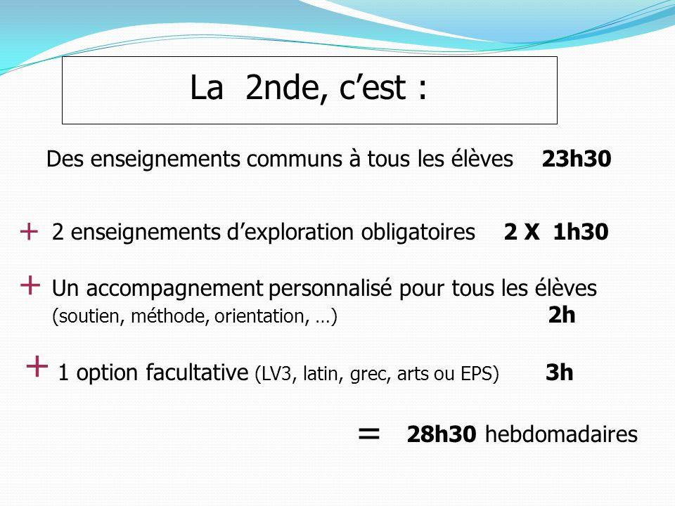Des enseignements communs à tous les élèves 23h30 2 enseignements d'exploration obligatoires 2 X 1h30 1 option facultative (LV3, latin, grec, arts ou EPS) 3h + + Un accompagnement personnalisé pour tous les élèves (soutien, méthode, orientation, …) 2h + 28h30 hebdomadaires = La 2nde, c'est :