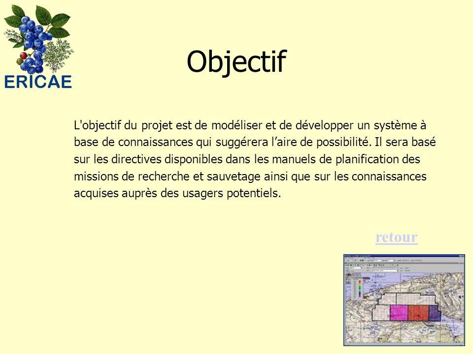 Objectif L objectif du projet est de modéliser et de développer un système à base de connaissances qui suggérera l'aire de possibilité.