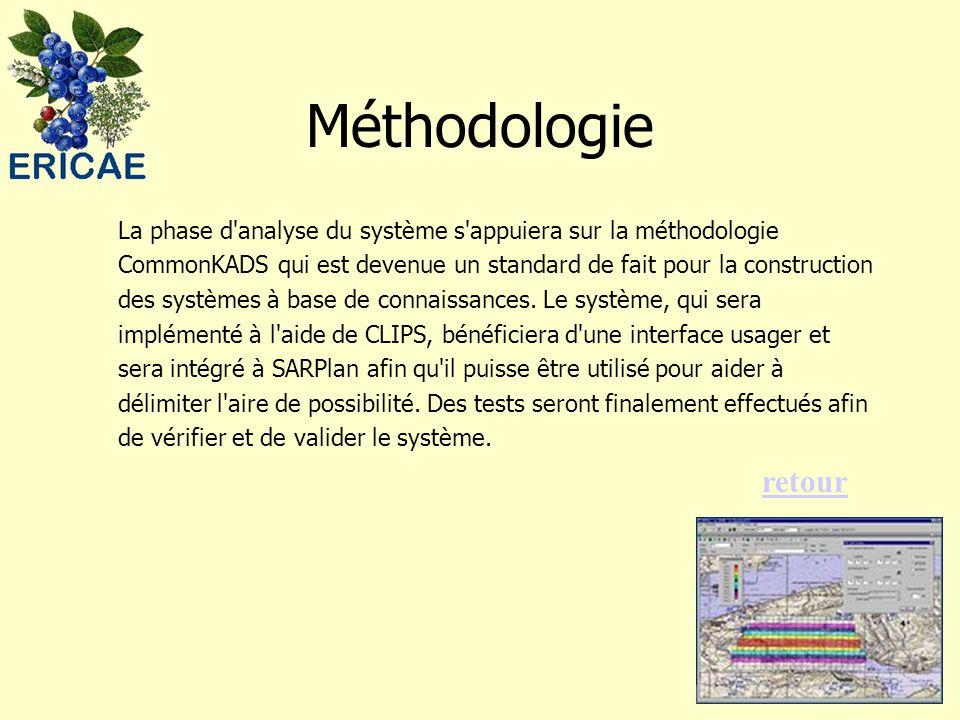 Méthodologie La phase d'analyse du système s'appuiera sur la méthodologie CommonKADS qui est devenue un standard de fait pour la construction des syst