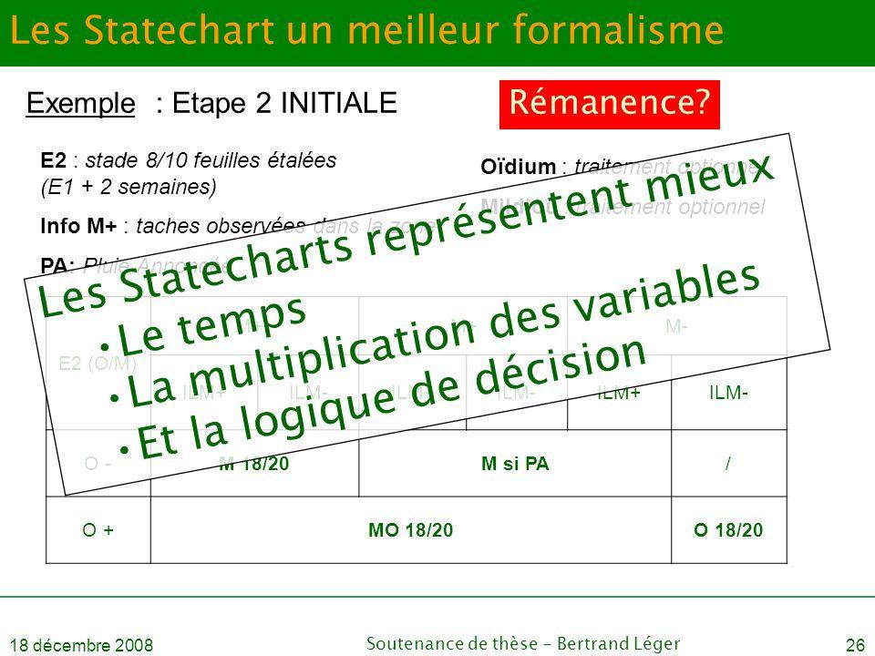 18 décembre 2008Soutenance de thèse - Bertrand Léger26 Les Statechart un meilleur formalisme E2 (O/M) M++M+M- ILM+ILM-ILM+ILM-ILM+ILM- O -M 18/20M si