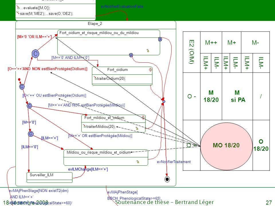18 décembre 2008Soutenance de thèse - Bertrand Léger27 E2 (O/M) M++M+M- ILM+ ILM- ILM+ ILM- ILM+ ILM- O - M 18/20 M si PA / O +MO 18/20 O 18/20