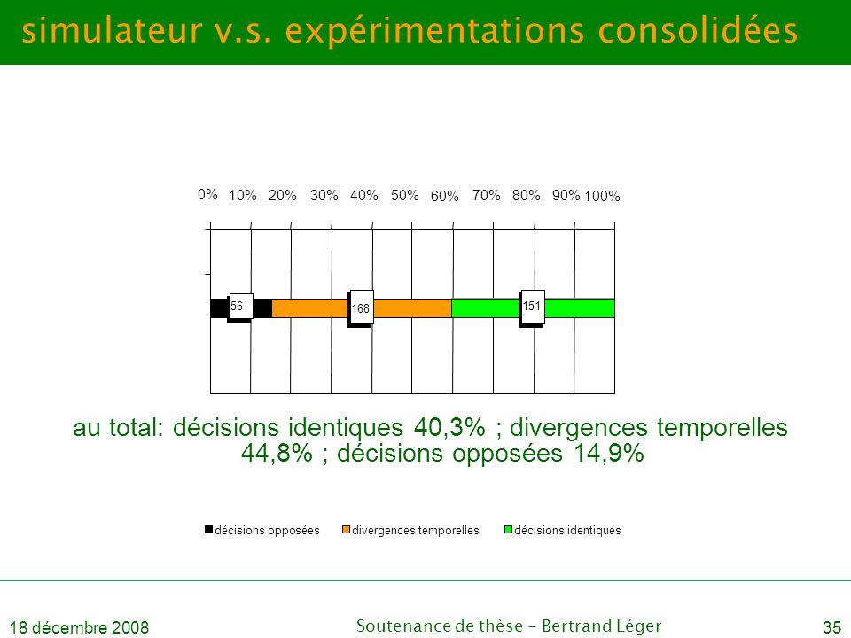 18 décembre 2008Soutenance de thèse - Bertrand Léger35 simulateur v.s. expérimentations consolidées au total: décisions identiques 40,3% ; divergences