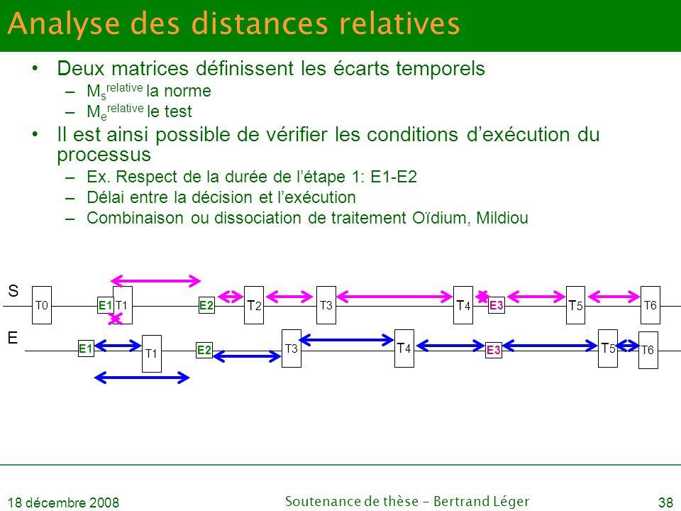 18 décembre 2008Soutenance de thèse - Bertrand Léger38 Analyse des distances relatives •Deux matrices définissent les écarts temporels –M s relative l