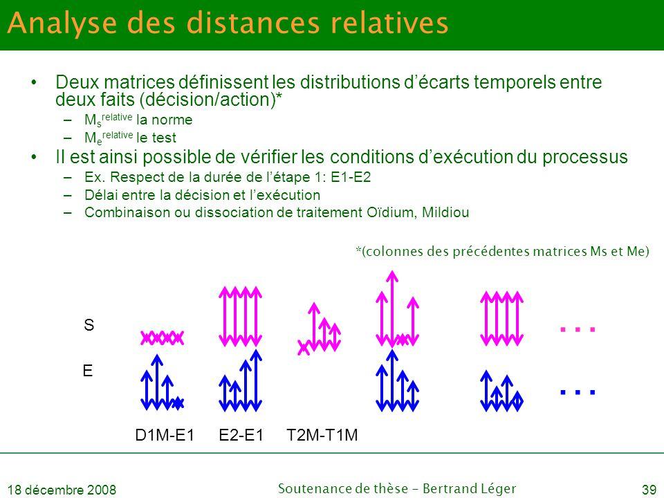 18 décembre 2008Soutenance de thèse - Bertrand Léger39 Analyse des distances relatives •Deux matrices définissent les distributions d'écarts temporels