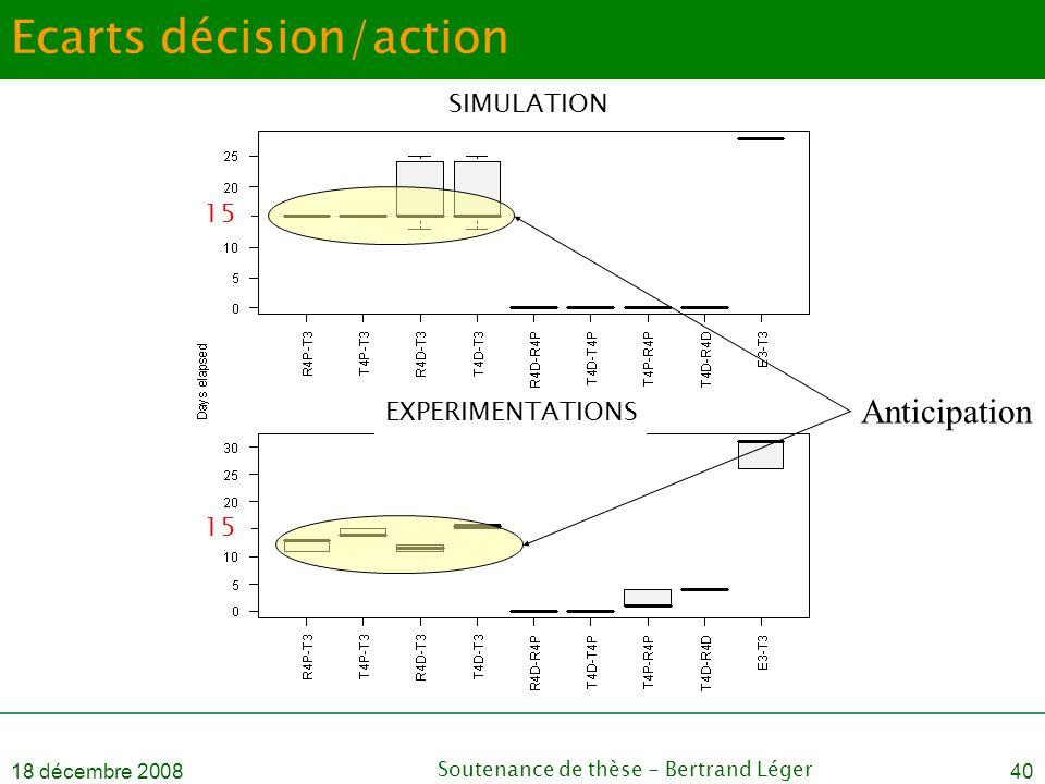 18 décembre 2008Soutenance de thèse - Bertrand Léger40 Ecarts décision/action Anticipation SIMULATION EXPERIMENTATIONS 15