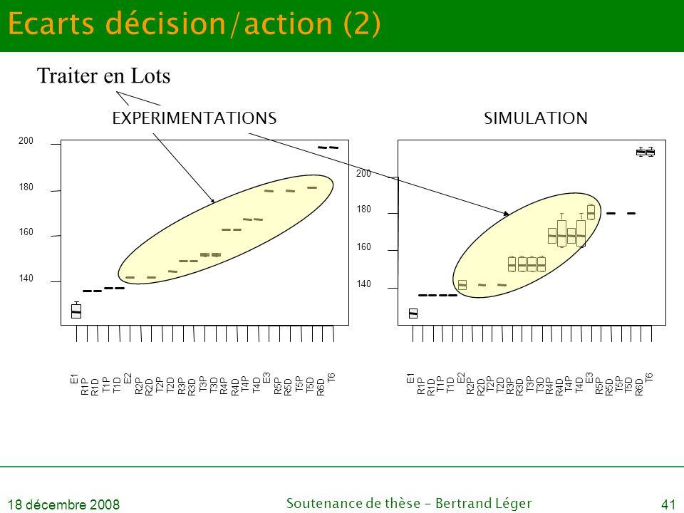 18 décembre 2008Soutenance de thèse - Bertrand Léger41 Ecarts décision/action (2) Traiter en Lots SIMULATIONEXPERIMENTATIONS