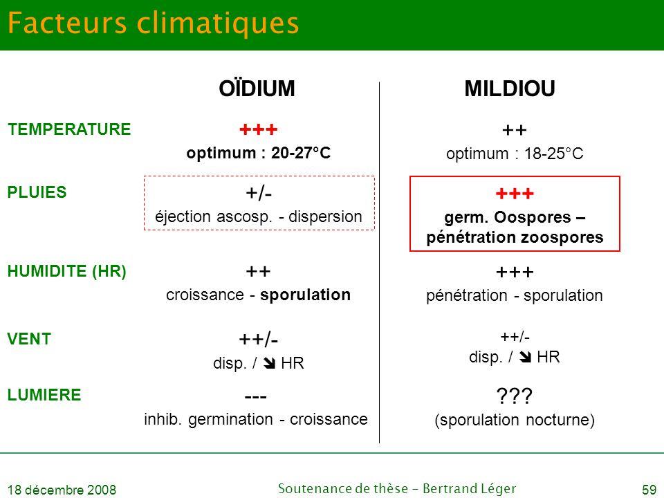 18 décembre 2008Soutenance de thèse - Bertrand Léger59 Facteurs climatiques OÏDIUMMILDIOU TEMPERATURE +++ optimum : 20-27°C ++ optimum : 18-25°C PLUIE