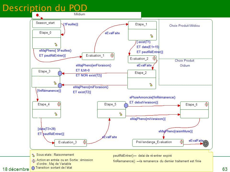 18 décembre 2008Soutenance de thèse - Bertrand Léger63 Description du POD