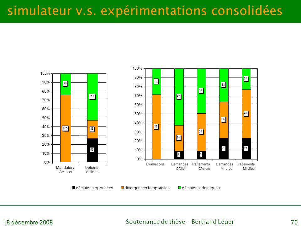 18 décembre 2008Soutenance de thèse - Bertrand Léger70 simulateur v.s. expérimentations consolidées 77 21 32 21 31 36 48 13 47 37 33 21 0% 10% 20% 30%