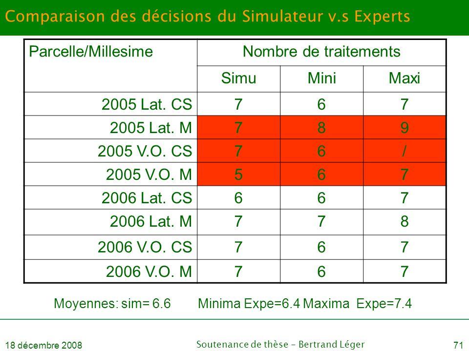 18 décembre 2008Soutenance de thèse - Bertrand Léger71 Comparaison des décisions du Simulateur v.s Experts Parcelle/MillesimeNombre de traitements Sim