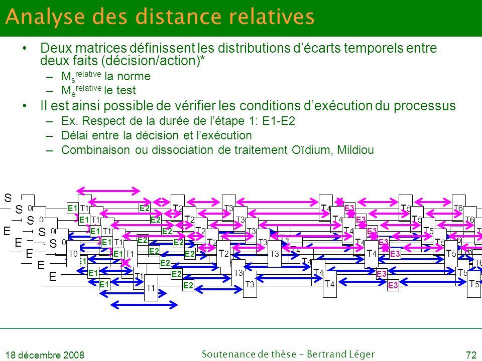 18 décembre 2008Soutenance de thèse - Bertrand Léger72 Analyse des distance relatives T0T1 T2T2 T3 T4T4 T5T5 T6 E1E2E3 T1 T3 T4T4 T5T5 T6 E1 E2E3 S E