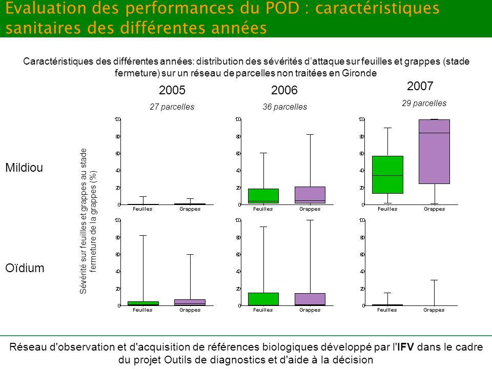 18 décembre 2008Soutenance de thèse - Bertrand Léger75 Evaluation des performances du POD : caractéristiques sanitaires des différentes années Mildiou
