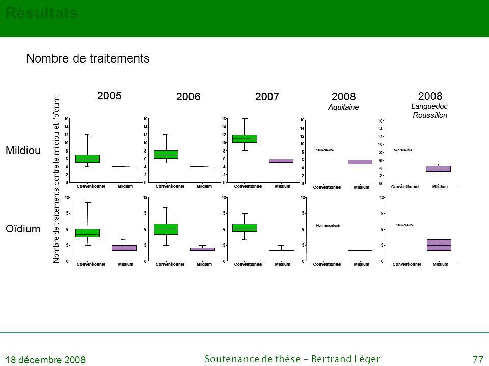 18 décembre 2008Soutenance de thèse - Bertrand Léger77 Résultats Nombre de traitements ConventionnelMildium 0 2 4 6 8 10 12 14 16 ConventionnelMildium
