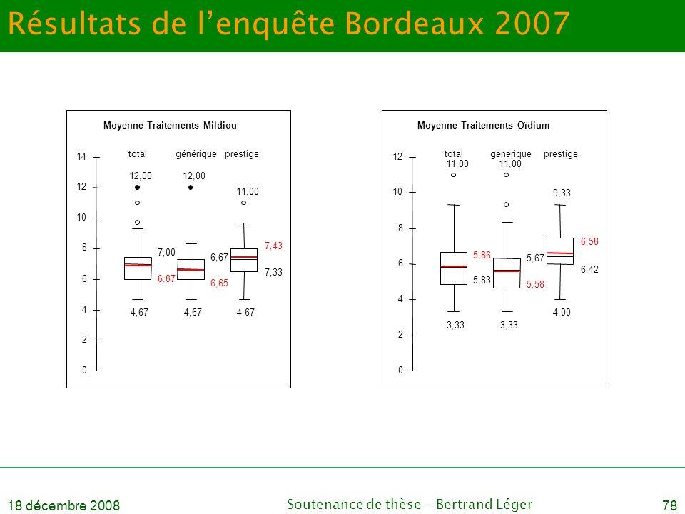 18 décembre 2008Soutenance de thèse - Bertrand Léger78 Résultats de l'enquête Bordeaux 2007 Moyenne Traitements Mildiou 12,00 4,67 6,87 7,00 12,00 4,6