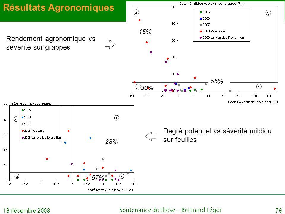 18 décembre 2008Soutenance de thèse - Bertrand Léger79 Résultats Agronomiques Rendement agronomique vs sévérité sur grappes Degré potentiel vs sévérit