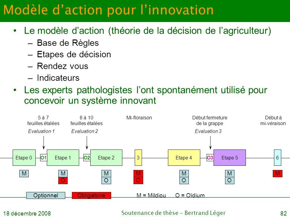 18 décembre 2008Soutenance de thèse - Bertrand Léger82 Modèle d'action pour l'innovation •Le modèle d'action (théorie de la décision de l'agriculteur)