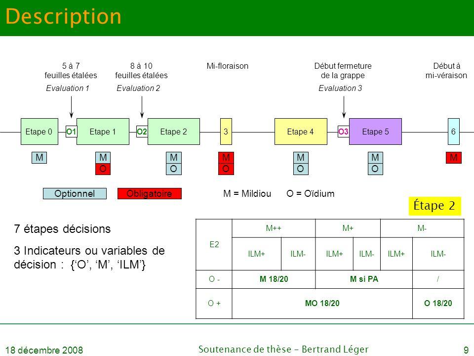 18 décembre 2008Soutenance de thèse - Bertrand Léger9 Description Etape 0Etape 1Etape 23Etape 4Etape 56 O1O2O3 Mi-floraisonDébut à mi-véraison 5 à 7 f
