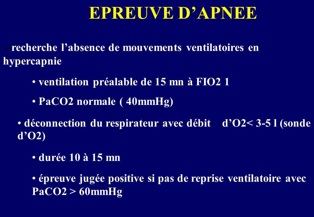 EPREUVE D'APNEE  recherche l'absence de mouvements ventilatoires en hypercapnie • ventilation préalable de 15 mn à FIO2 1 • PaCO2 normale ( 40mmHg) • déconnection du respirateur avec débit d'O2< 3-5 l (sonde d'O2) • durée 10 à 15 mn • épreuve jugée positive si pas de reprise ventilatoire avec PaCO2 > 60mmHg