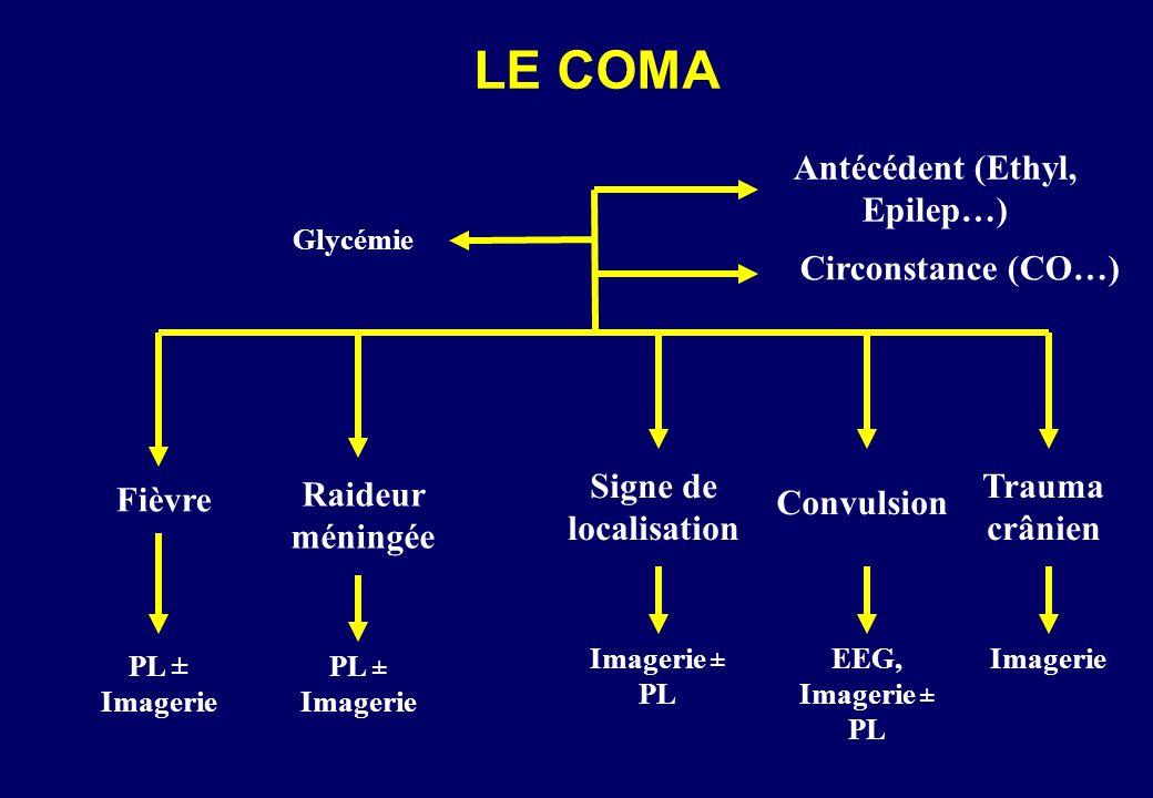LE COMA Fièvre Antécédent (Ethyl, Epilep…) Circonstance (CO…) Glycémie PL ± Imagerie Raideur méningée PL ± Imagerie Signe de localisation Imagerie ± PL Trauma crânien Imagerie Convulsion EEG, Imagerie ± PL