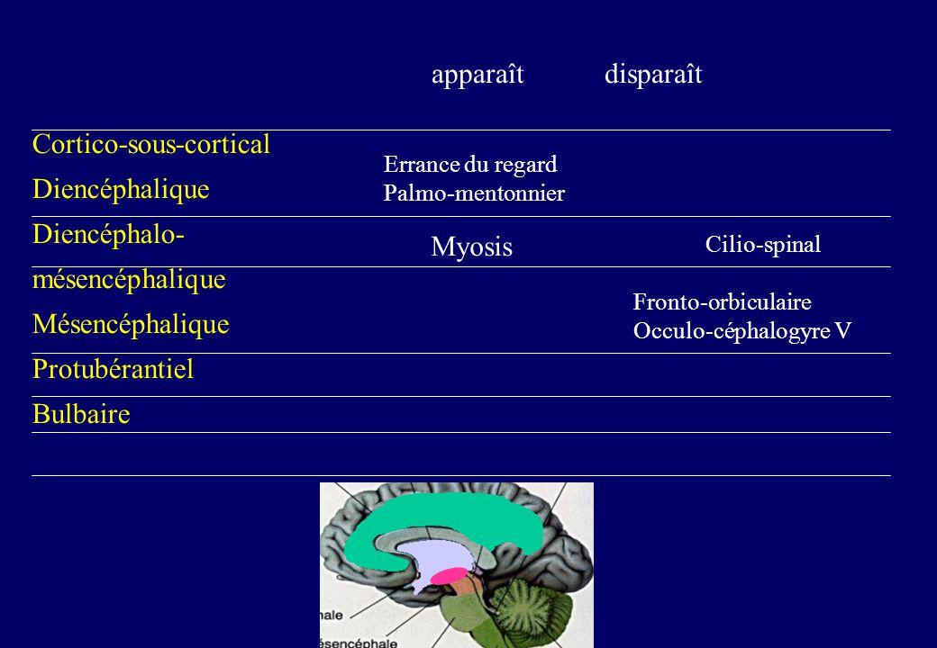 Cortico-sous-cortical Diencéphalique Diencéphalo- mésencéphalique Mésencéphalique Protubérantiel Bulbaire apparaît disparaît Errance du regard Palmo-mentonnier Myosis Cilio-spinal Fronto-orbiculaire Occulo-céphalogyre V