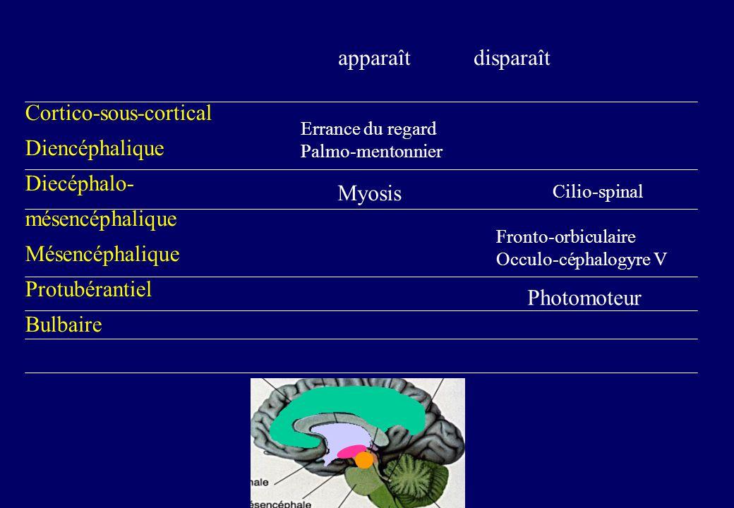 Cortico-sous-cortical Diencéphalique Diecéphalo- mésencéphalique Mésencéphalique Protubérantiel Bulbaire apparaît disparaît Errance du regard Palmo-mentonnier Myosis Cilio-spinal Fronto-orbiculaire Occulo-céphalogyre V Photomoteur