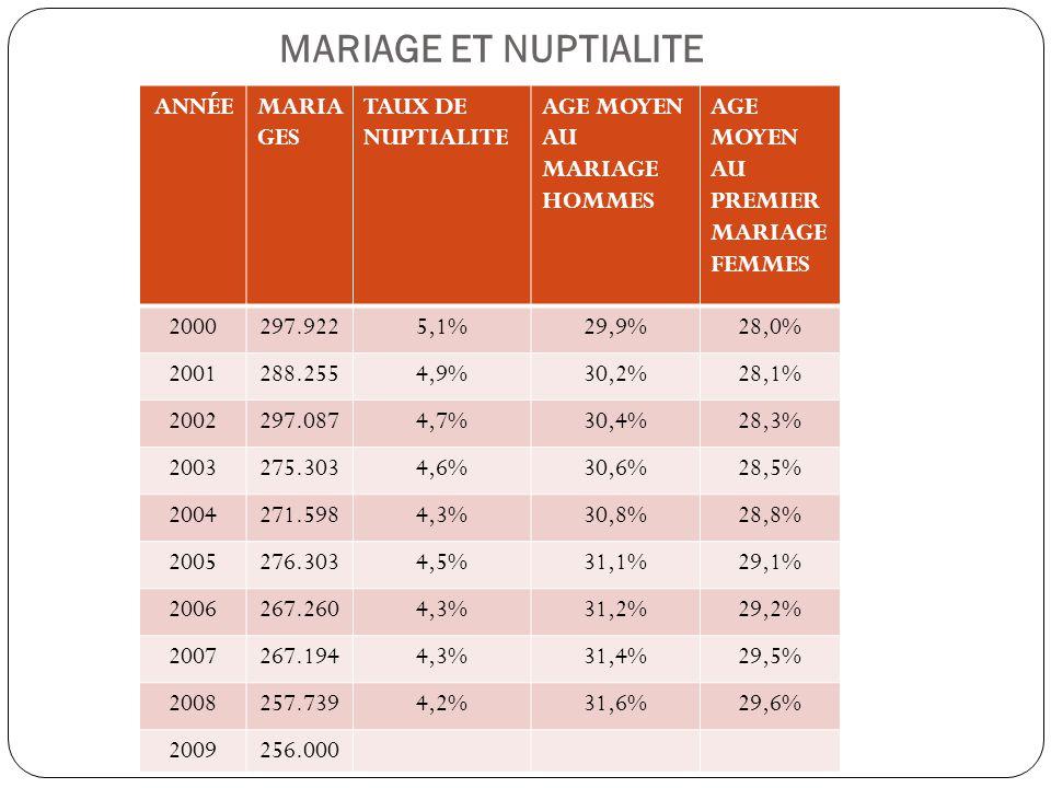 MARIAGE ET NUPTIALITE ANNÉEMARIA GES TAUX DE NUPTIALITE AGE MOYEN AU MARIAGE HOMMES AGE MOYEN AU PREMIER MARIAGE FEMMES 2000297.9225,1%29,9%28,0% 2001
