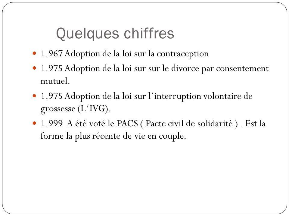 Quelques chiffres  1.967 Adoption de la loi sur la contraception  1.975 Adoption de la loi sur sur le divorce par consentement mutuel.  1.975 Adopt