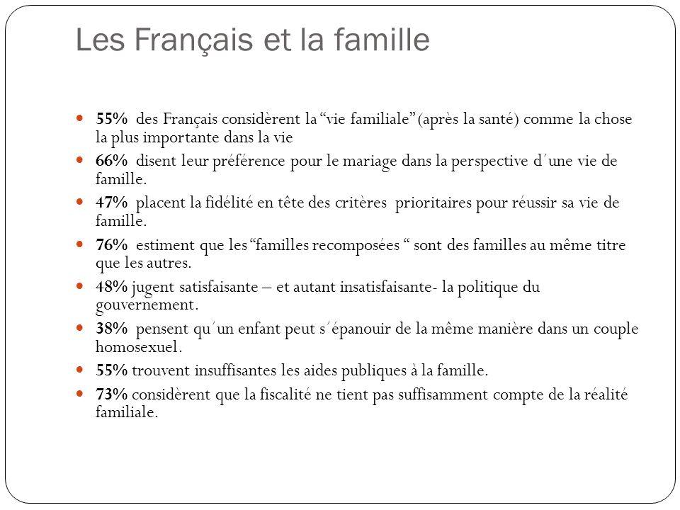 """Les Français et la famille  55% des Français considèrent la """"vie familiale"""" (après la santé) comme la chose la plus importante dans la vie  66% dise"""