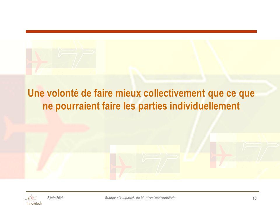 2 juin 2006 Grappe aérospatiale du Montréal métropolitain 10 Une volonté de faire mieux collectivement que ce que ne pourraient faire les parties individuellement