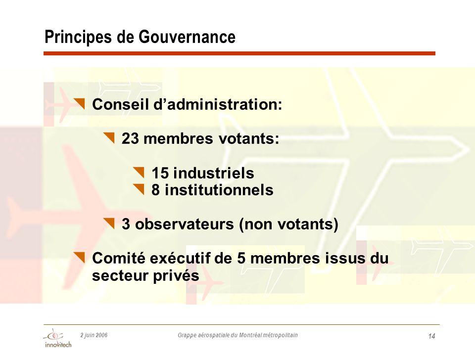 2 juin 2006 Grappe aérospatiale du Montréal métropolitain 14 Principes de Gouvernance  Conseil d'administration:  23 membres votants:  15 industriels  8 institutionnels  3 observateurs (non votants)  Comité exécutif de 5 membres issus du secteur privés