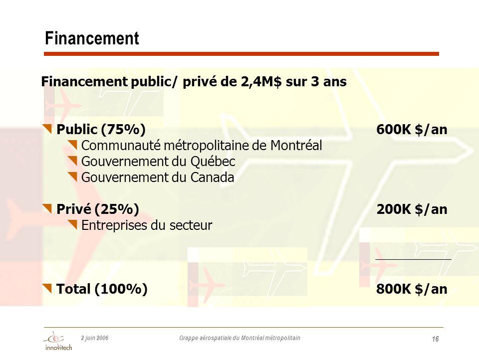 2 juin 2006 Grappe aérospatiale du Montréal métropolitain 16 Financement public/ privé de 2,4M$ sur 3 ans  Public (75%)600K $/an  Communauté métropolitaine de Montréal  Gouvernement du Québec  Gouvernement du Canada  Privé (25%)200K $/an  Entreprises du secteur  Total (100%) 800K $/an Financement